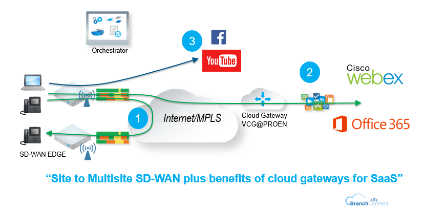 SD-WAN benefit For SaaS