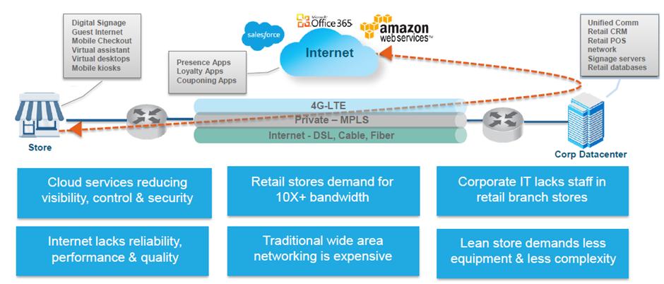 diagram-sd-wan-retail stores
