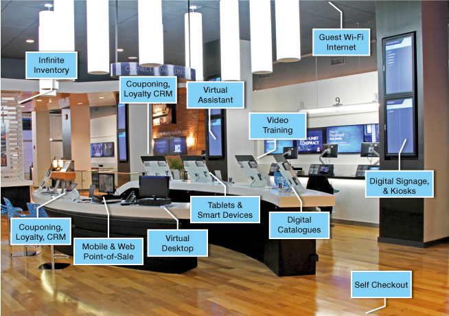 room -sd-wan retail stores