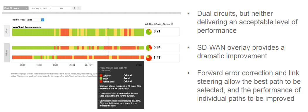 why-sd-wan-network