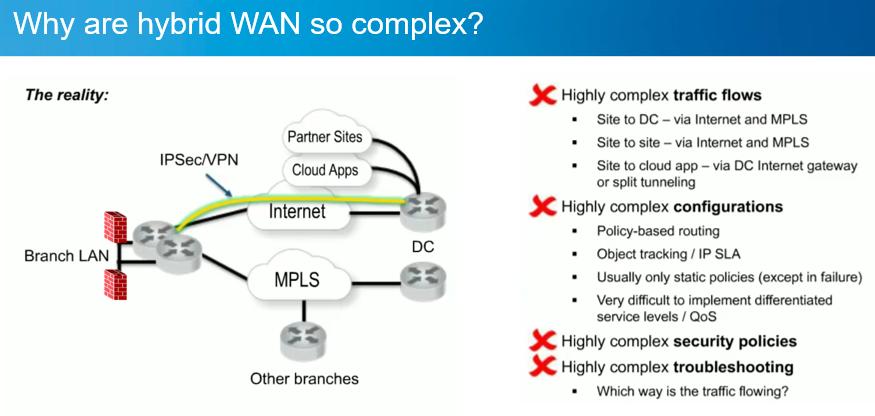 SD-WAN LISM-Internet Backhaul-3