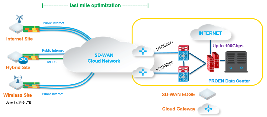 SD-WAN LISM-Internet Backhaul-4