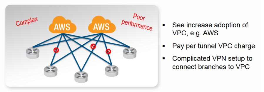 AWS Design Network-1