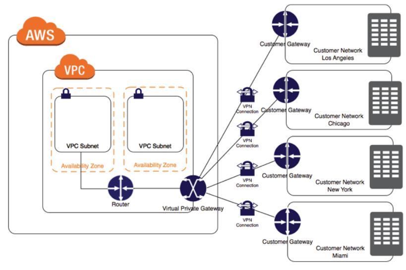 AWS Design Network