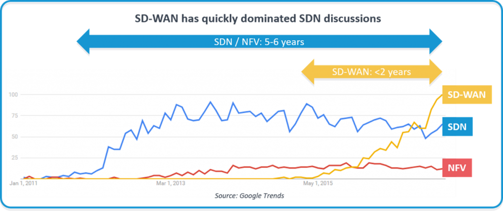 Google Trenda for SDN-SD-WAN-NFV