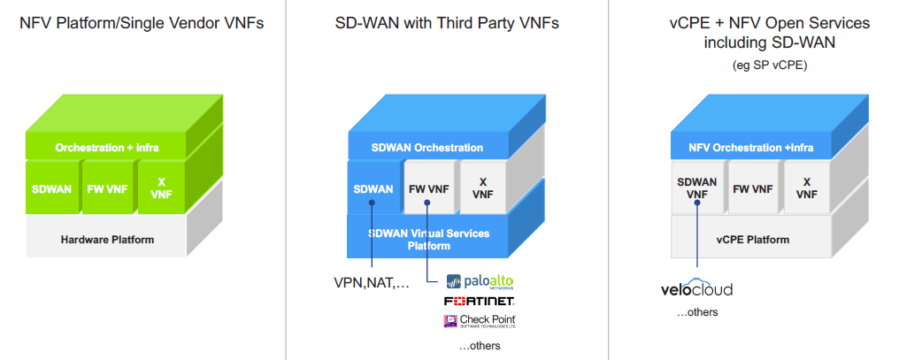 Work for SDN-SD-WAN-NFV