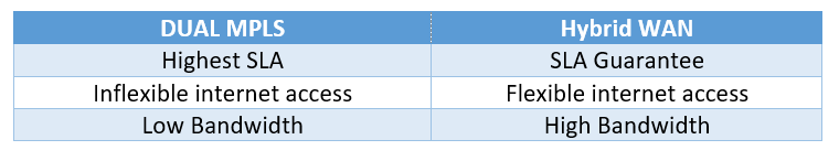 Dual MPLS vs Hybrid Wan-4