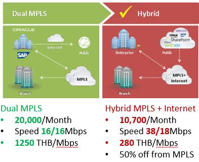 Dual MPLS vs Hybrid Wan