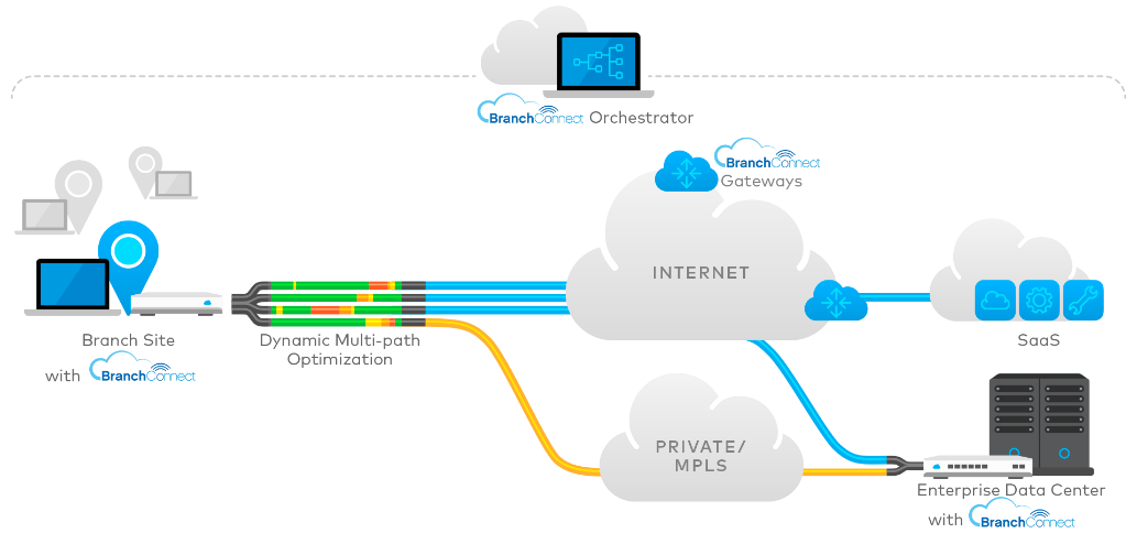 SD-Wan-BranchConnect-2