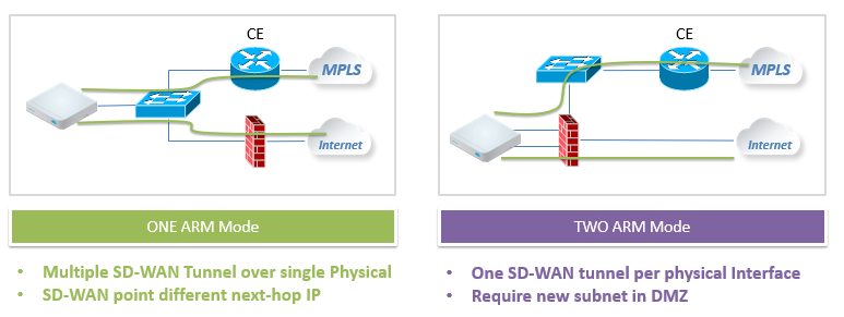 SD-Wan-BranchConnect-3