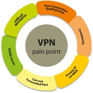 VPN PainPoint