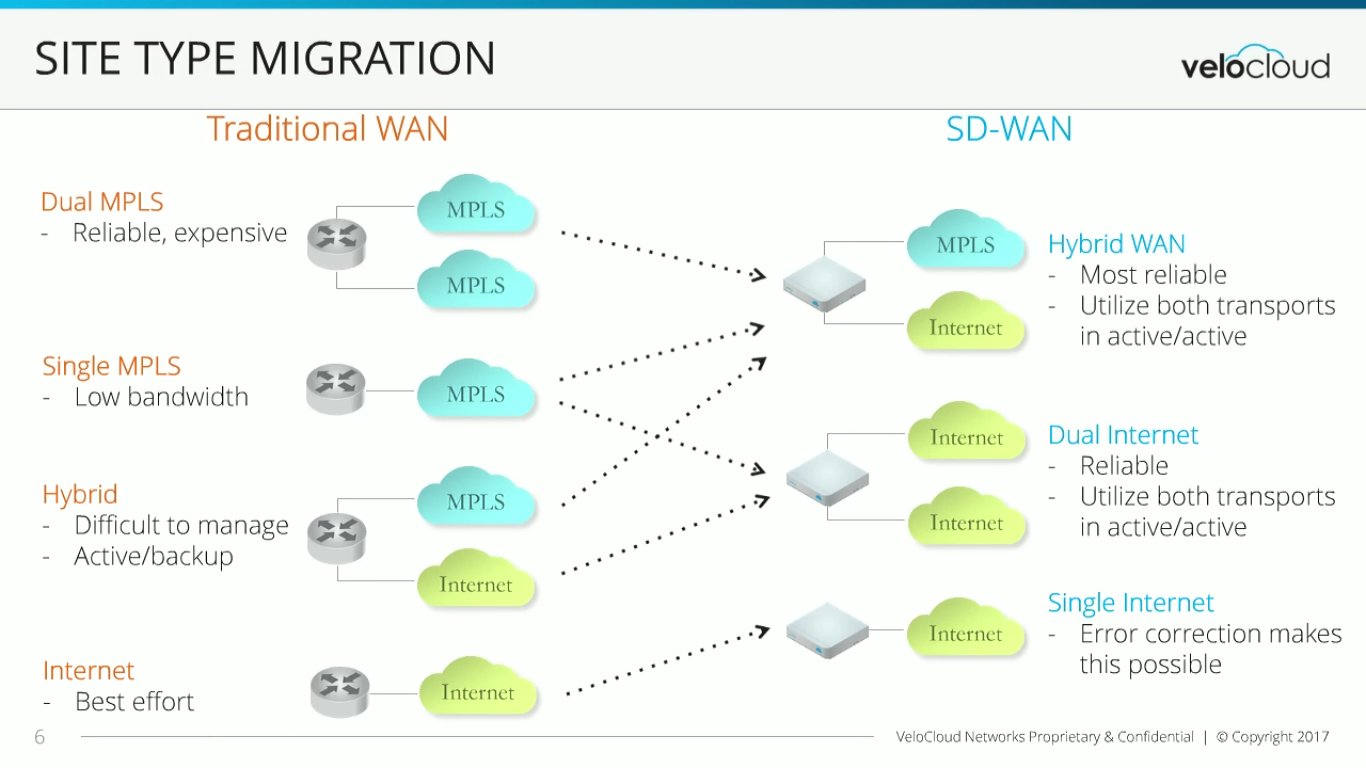 Making the move to SD-WAN